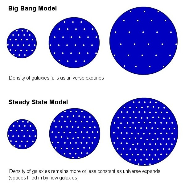 a comparison of the big bang theory and steady state theory Did you know that the big bang wasn't always a well-accepted theory of our  universe there was a competing theory called the steady state theory.